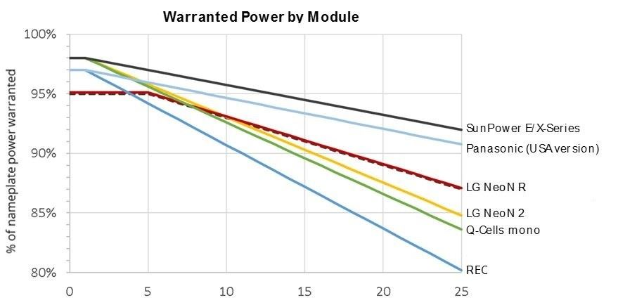 warranted power by module